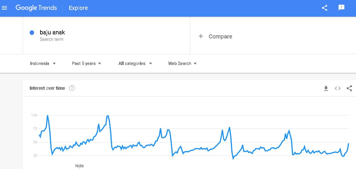 Mudah! Cara Riset Ide Bisnis Laris di 2020 Dengan Google Trends 5